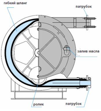 Конструкция и принцип работы перистальтического насоса ELRO